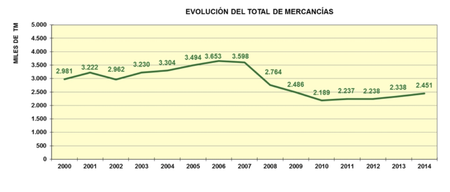 Evolución Total Mercancías