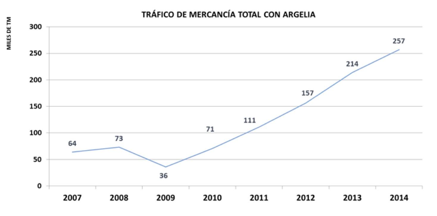 Tráfico Mercancía total con Argeñia